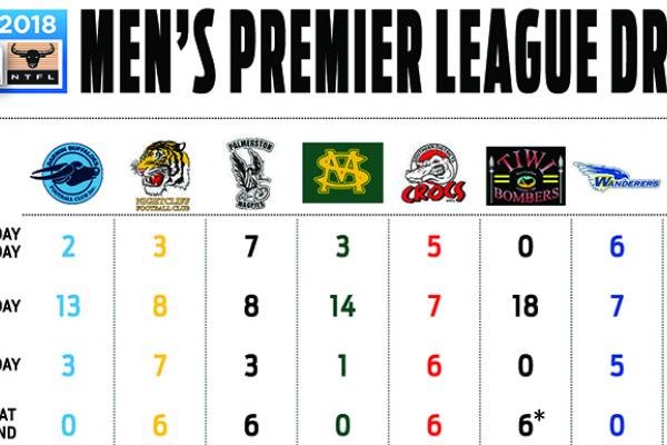 Breakdown of 2017-18 Men's Premier League