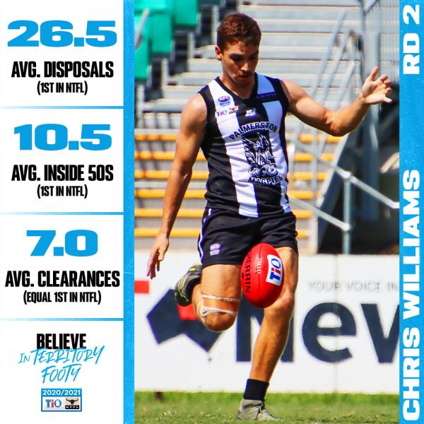 Round 2 Stats Leader - Chris Williams