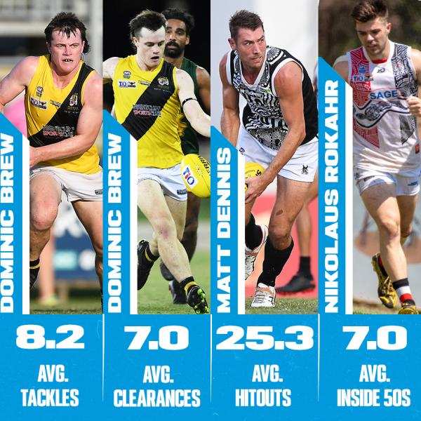 Round 6 Stats Stars - Season leaders thus far