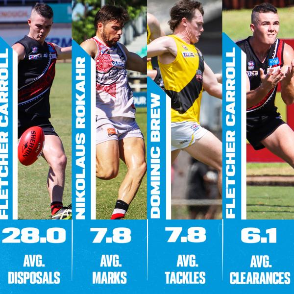 Round 9 Stats Stars - Season leaders thus far 1