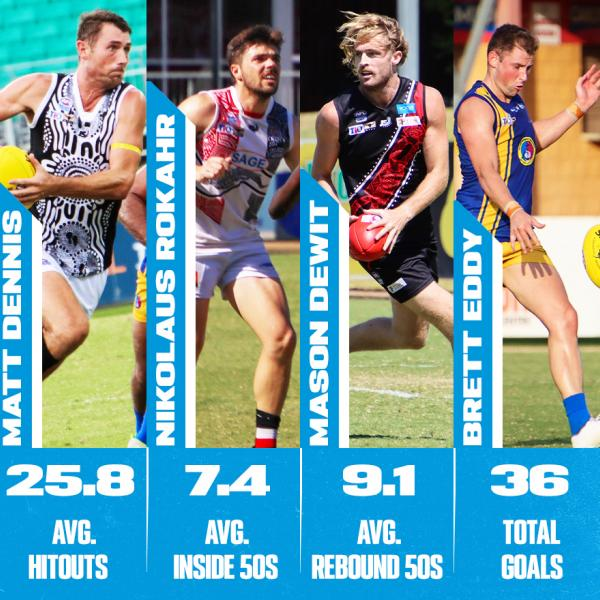 Round 9 Stats Stars - Season leaders thus far 2